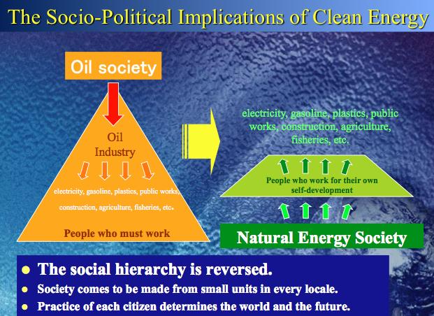 socialhierarchycleanenergy