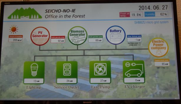 """biomass & solar monitoring system at new """"office in the forest"""""""